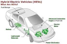 Hybrid Electric Vehicle Working Pdf Today Colorado State 5 Million Stimulus