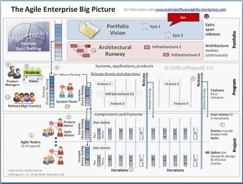 Scaled Agile Framework Big Picture Scaling Software Agility Agile Epic Template