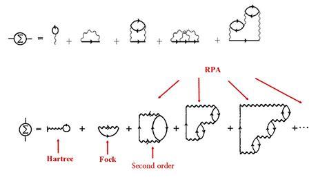 Feynman Diagram Drawer by Tikz Pgf Many Perturbation Diagrams Closed Feynman