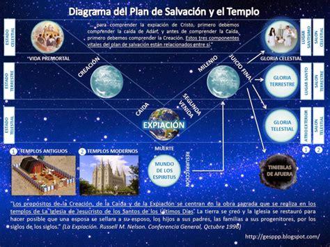 diagrama del plan de salvacion diagrama del plan de salvaci 243 n y el templo nuevo grupo