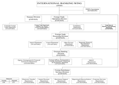 international invest bank about ibbl organization structure