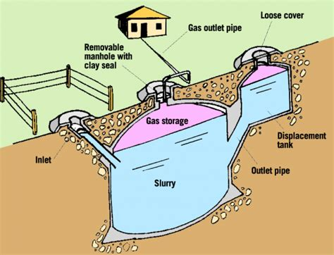 biogas energy access practical