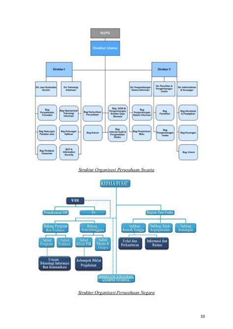 apa keuntungan organisasi membuat struktur organisasi makalah bentuk bentuk perusahaan