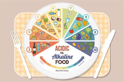 alimentazione acido basica l 233 quilibre acido basique manger m 233 diterran 233 en