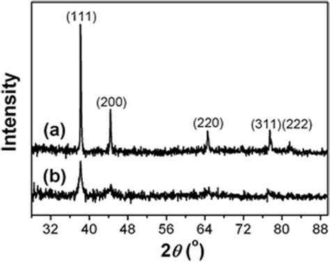 xrd pattern of gold fabrication of nanoporous superstructures through
