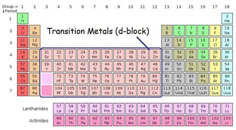 Where Are The Transition Metals Located On The Periodic Table by Oxidation States Of Transition Metals Chemistry Libretexts