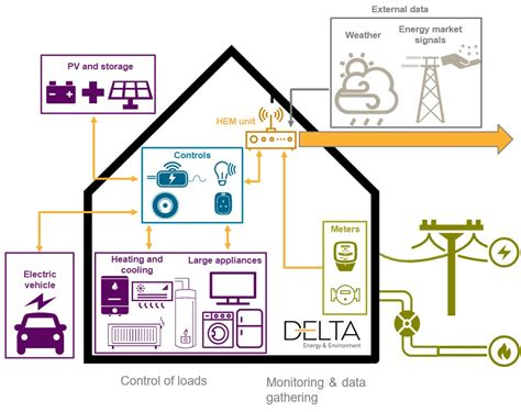 number of home energy management systems installed in