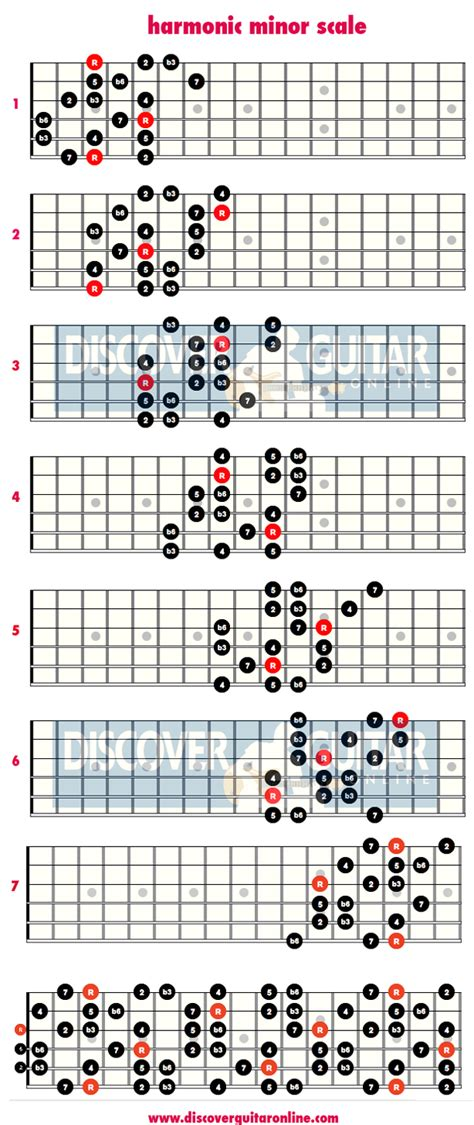 string pattern validation online harmonic minor scale 3 note per string patterns