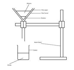 Folding Filter Paper - filtration purification techniques