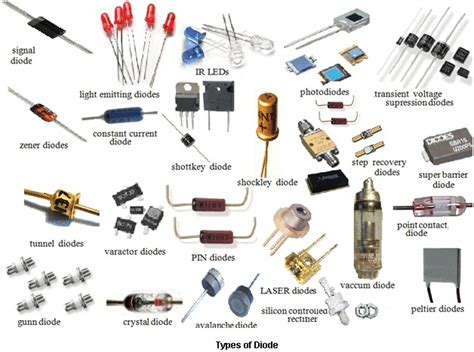 electronics parts resistors types of diodes