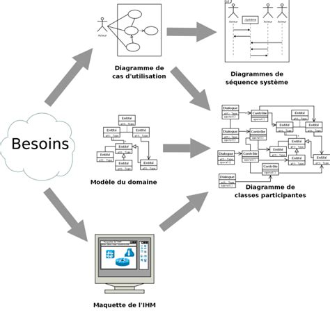 exemple diagramme de classe d un site web uml 2 de l apprentissage la pratique