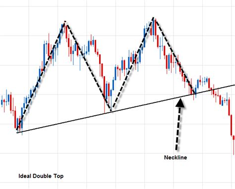 forex pattern formation reversal pattern tutorial 2 double top or bottom