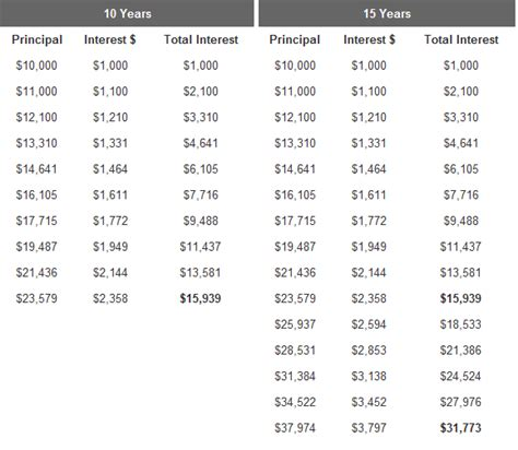 Time Value Of Money Tables by Compound Interest And The Time Value Of Money For
