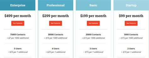 the what the why and how on pricing your saas services and