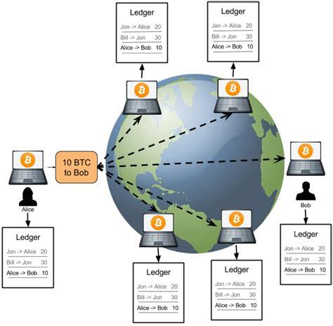 bitcoin ledger redirecting