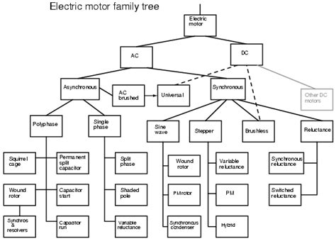 electric motor introduction introduction ac motors