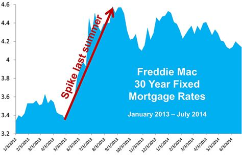 home mortgage rates where are they headed freed