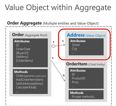 java pattern value object implementing value objects microsoft docs