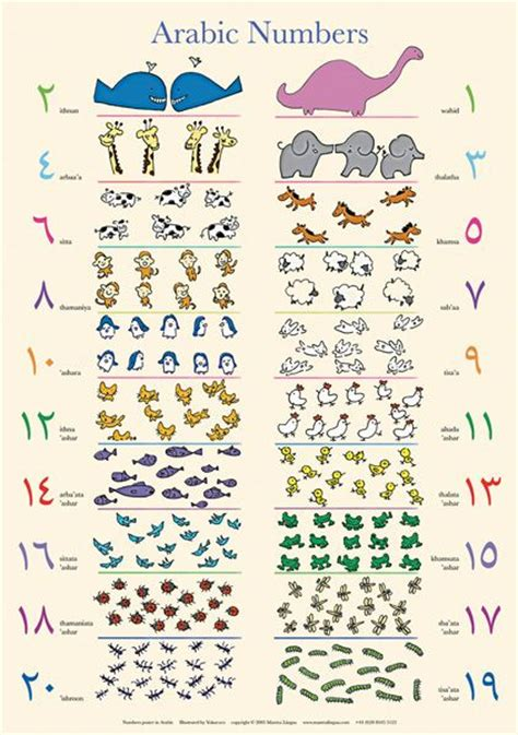 arabic numbers number posters poster and numbers on pinterest