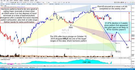 dragon pattern stock chart chart analysis nflx harmonic pattern proving out