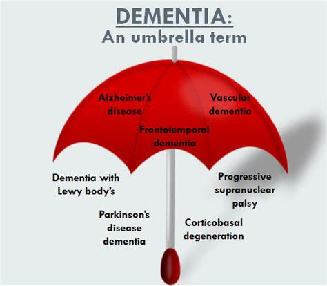 dementia symptoms dementia neurowiki 2014