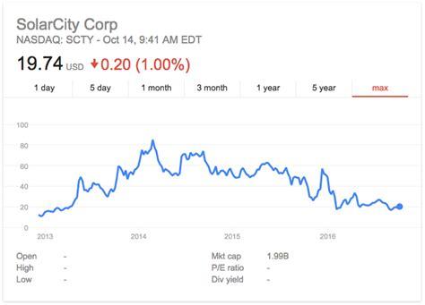 Tesla Payment Plan Tesla Bail Out Solarcity Merger Business Insider