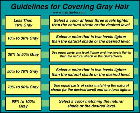 how to cover gray hair naturally for americans haircolor to hide gray hair the use of haircolor that