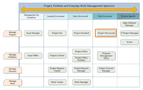 sharepoint templates for project management project