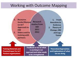 outcome mapping act