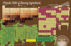 Center Table Decoration Home the periodic table of brewing ingredients homebrew