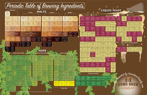 Reading A Periodic Table The Periodic Table Of Brewing Ingredients Homebrew