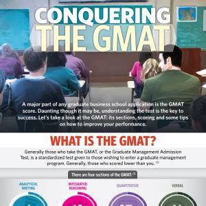 Is It Necessary To Give Gmat For Mba by Conquering The Gmat Mba Central
