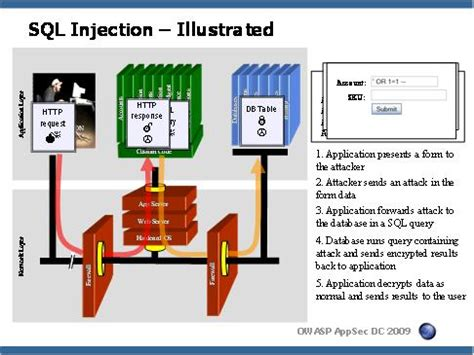 research papers on sql injection attacks image gallery injection attacks