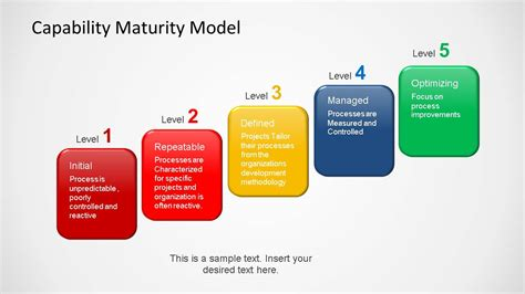Capability Maturity Model Powerpoint Template Slidemodel Capabilities Presentation Template