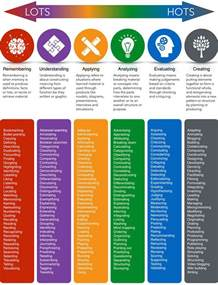 2 bloom s taxonomy studyhub