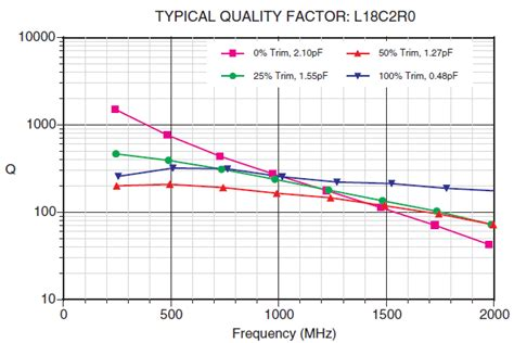 rf inductor q factor capacitor quality factor 28 images introductory circuit analysis robert l boylestad ppt