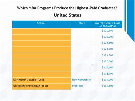 Best Paid Mba by Which Mba Programs Produce The Highest Paid Graduates