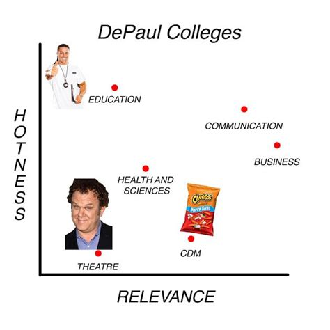 Mba Depaul Ranking by Depaul S Colleges Ranked By Hotness And Real World Relevance