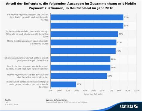 mobile de deutschland mobile payment in deutschland internetworld de