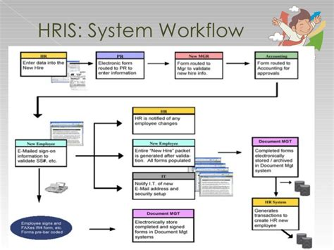 hrms workflow hrms workflow best free home design idea inspiration