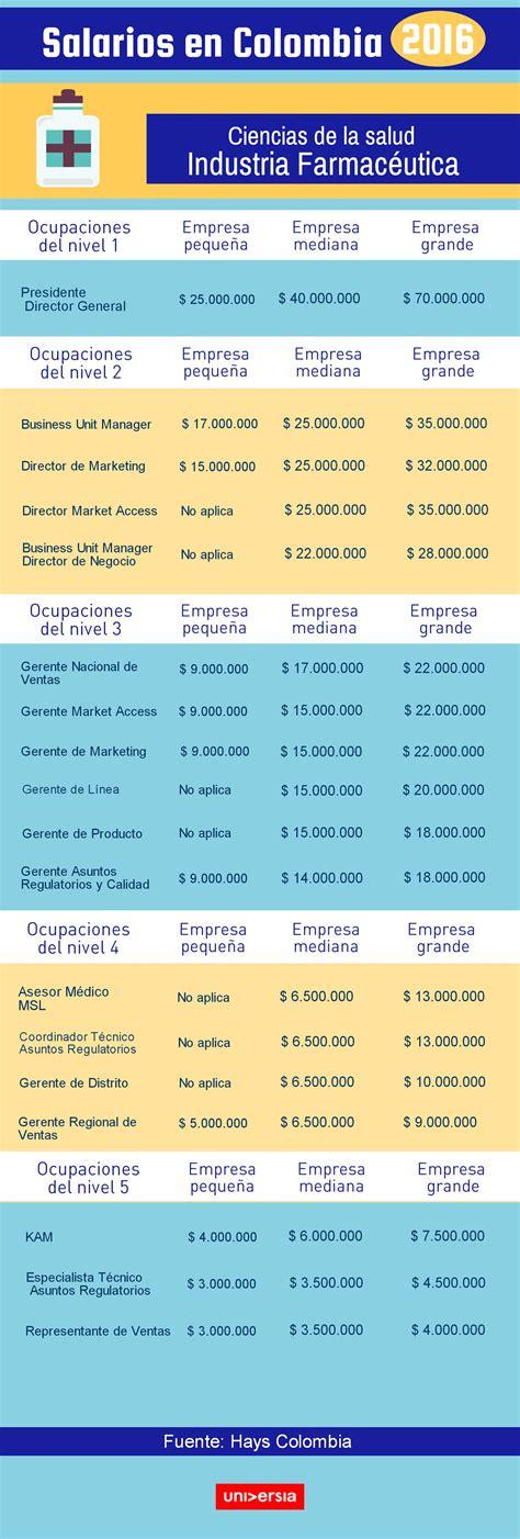 sanidad salarios 2016 salarios en colombia 2016 cu 225 nto ganan los profesionales