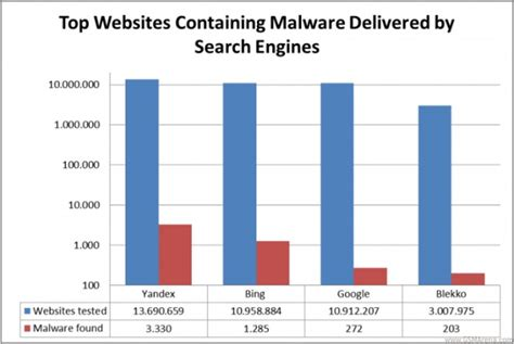 search engines that are better than 4 times safer than a new study shows