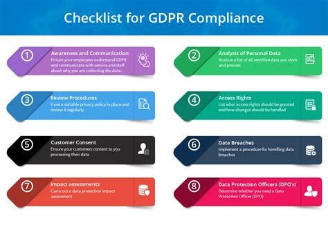 Checklist For General Data Protection Regulation Gdpr Compliance Gdpr Checklist Template