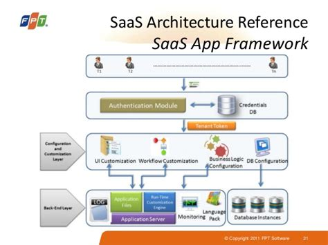 saas introduction may2014