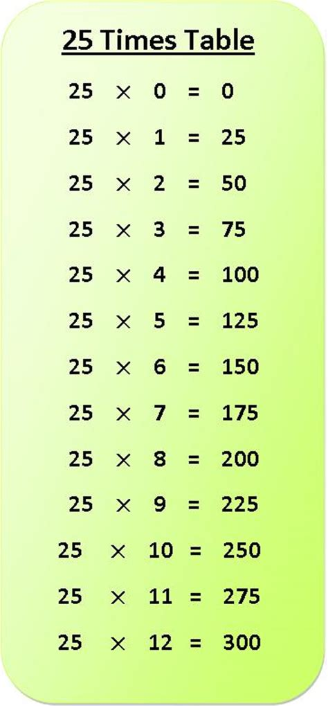 printable multiplication table up to 25 25 times table multiplication chart exercise on 25 times