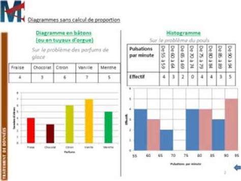 diagramme en baton exercice 5 232 me traitement de donnees diagrammes en b 226 tons
