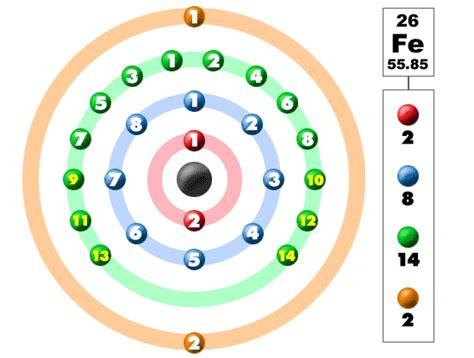 iron orbital diagram chem4kids iron orbital and bonding info