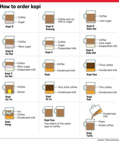 Ordering Coffee And Tea In Singapore by What Are The Different Types Of Kopi In Singapore