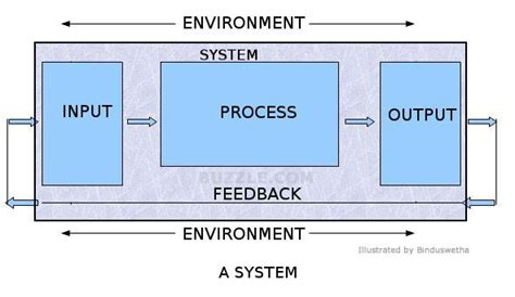 input process output diagram image gallery system input