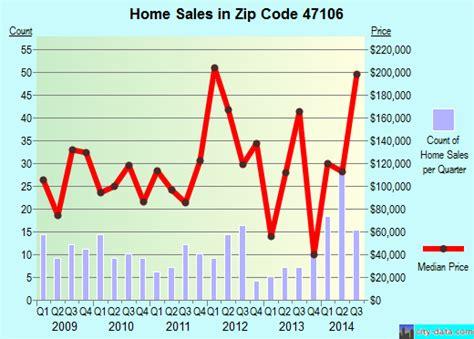 borden in zip code 47106 real estate home value